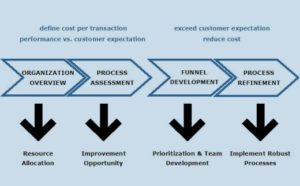 Process Assessment & Refinement